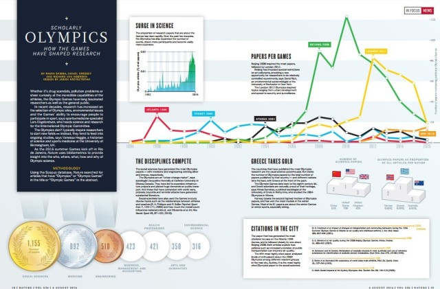 Impact of the Olympics on science